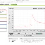 横須賀市 浦賀-空間放射線量率推移