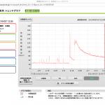 横須賀市久里浜-空間放射線量率推移