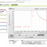 茨城県谷田部-空間放射線量率推移